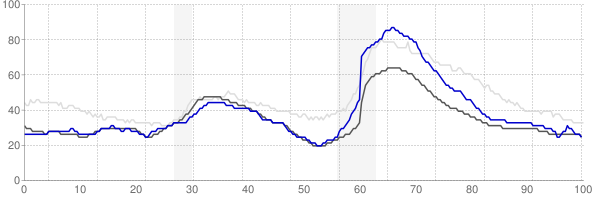 St George, Utah monthly unemployment rate chart